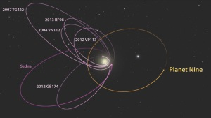 175-p9_kbo_orbits_labeled_smaller_white_rev